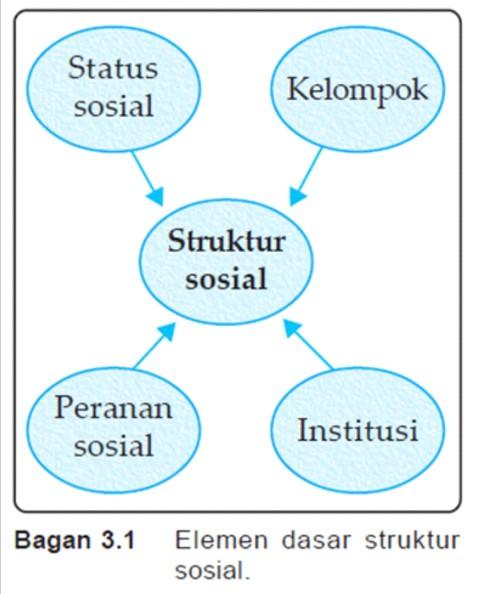 Catatan Amini Konsep Struktur Sosial