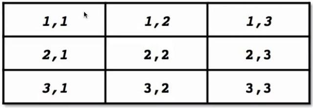 lupacode - atribut colspan dan rowspan 1