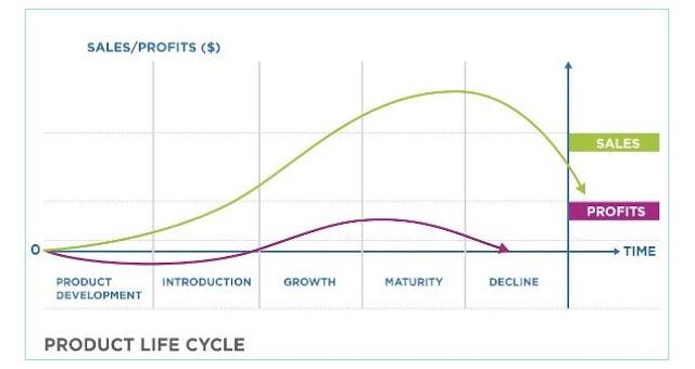 Product Life Cycle (Siklus Produk)