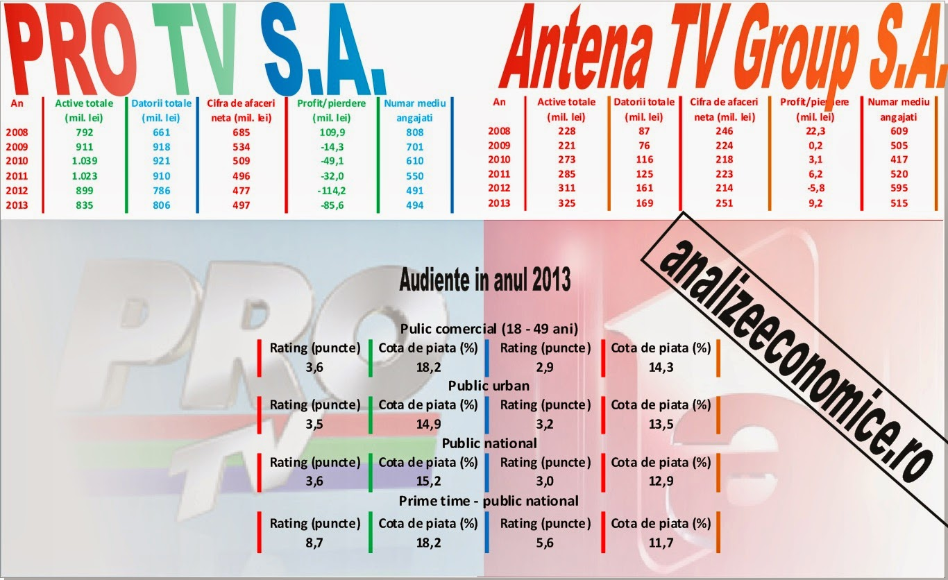 Pro Tv SA vs. Antena Tv Group SA - situații financiare 2008 - 2013