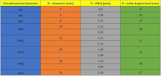 Tabel ukuran baut metrik