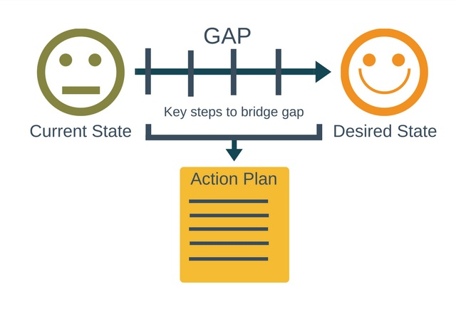 GAP Analysis] - What and How? - All You Need To Know