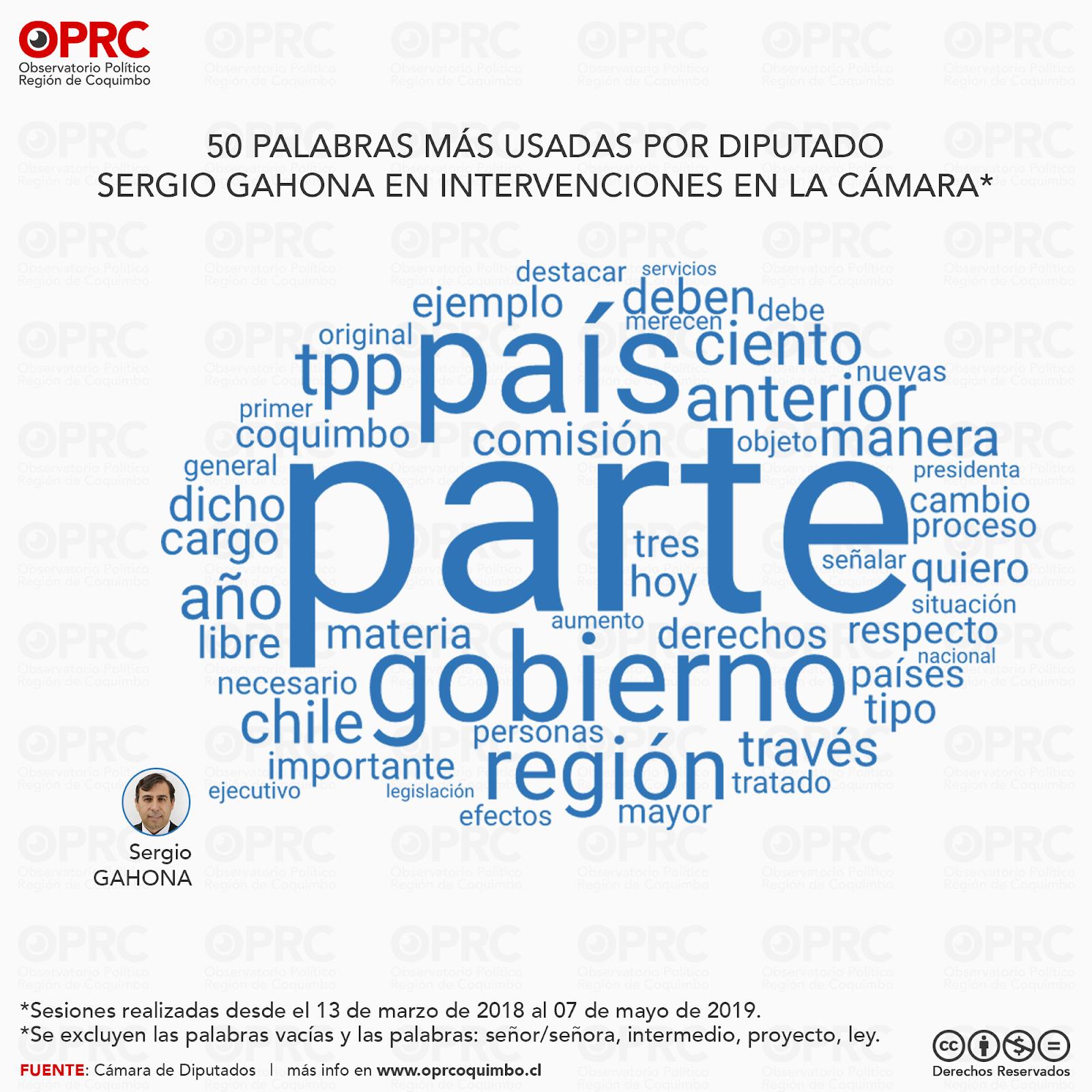 Palabras más usadas por Diputado Sergio Gahona en intervenciones en Sala