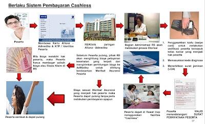 Proses Cashless asuransi kesehatan Allianz