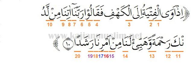 Hukum Tajwid Surat Al-Kahfi Ayat 10