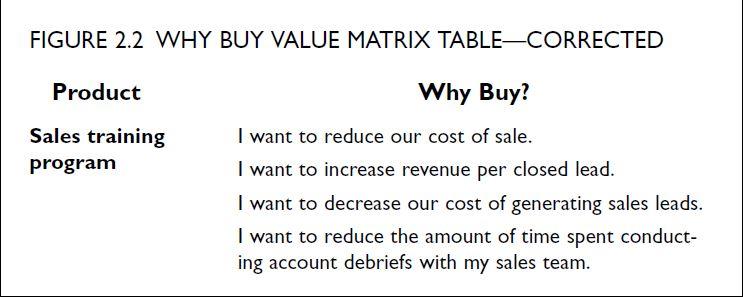 Building block of ROI Value Matrix Thought Leadership Zen - value matrix
