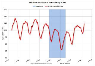 Residential Remodeling Index