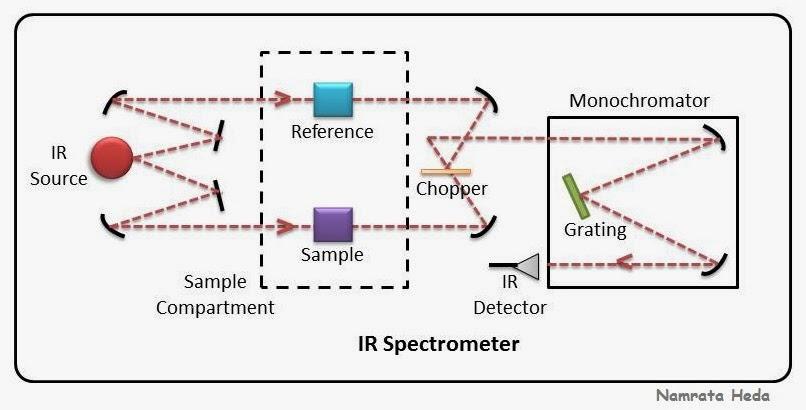 B for Biology: Spectrophotometry - IR Spectroscopy - Instrumentation