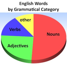 Vocabulogic the underestimated verb and morphological reasoning how many english words are verbs while nouns and adjectives make up 75 of the words in the english language verbs only account for about 14 ccuart Image collections