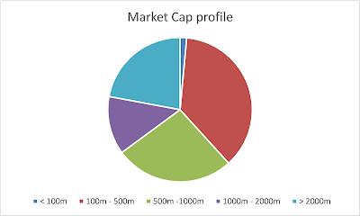 My portfolio market cap profile