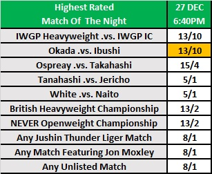 WrestleKingdom 14 - Match of the Night Betting