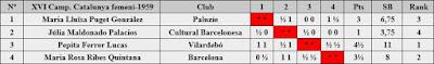 XVI Campeonato Femenino de Catalunya 1959, clasificación final según orden del sorteo inicial