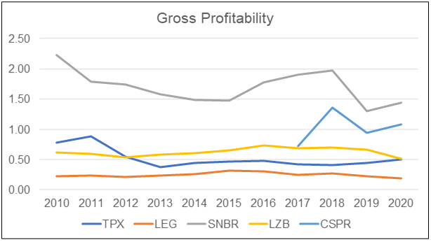 Gross profitability