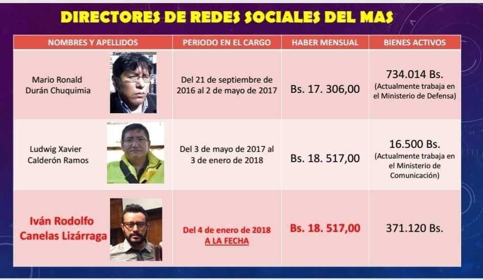 El hijo del gobernador de Cochabamba figura entre los más altos salarios / RRSS