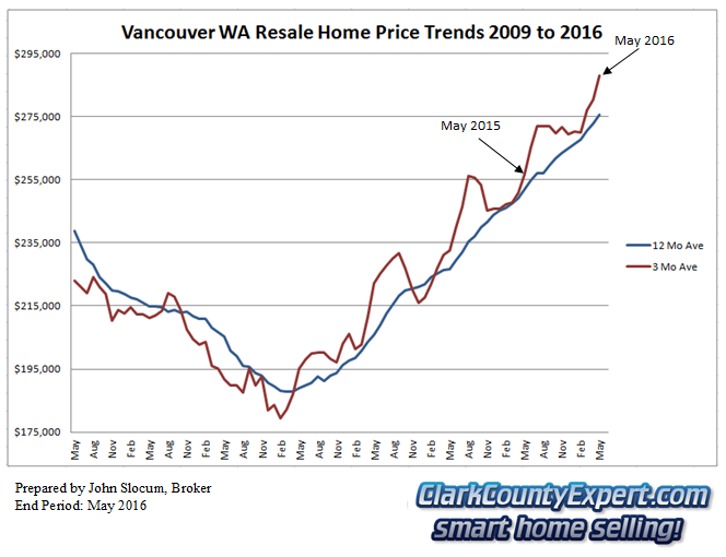 Vancouver WA Resale Home Sales May 2016 - Average Sales Price Trends