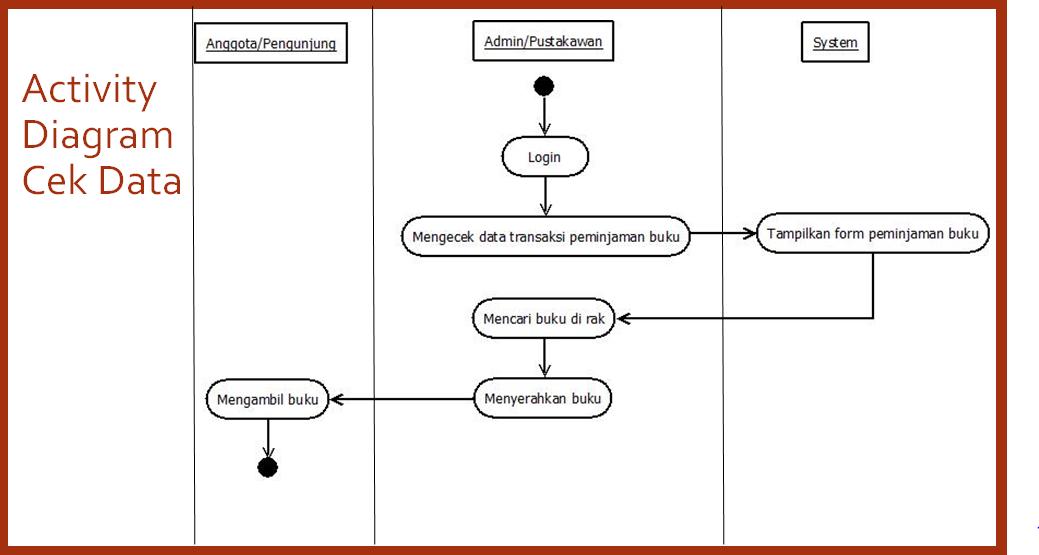 Bagaimana merancang pembuatan aplikasi sistem perpustakaan tutorialswb activity diagram login ccuart Images