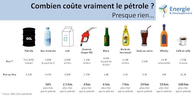 le pétrole est moins cher que l'eau en bouteille, le lait ou la bière