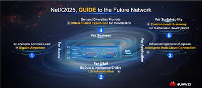 Huawei เผยรายงานสมุดปกขาว NetX 2025 ต้นแบบโครงข่ายแห่งอนาคต