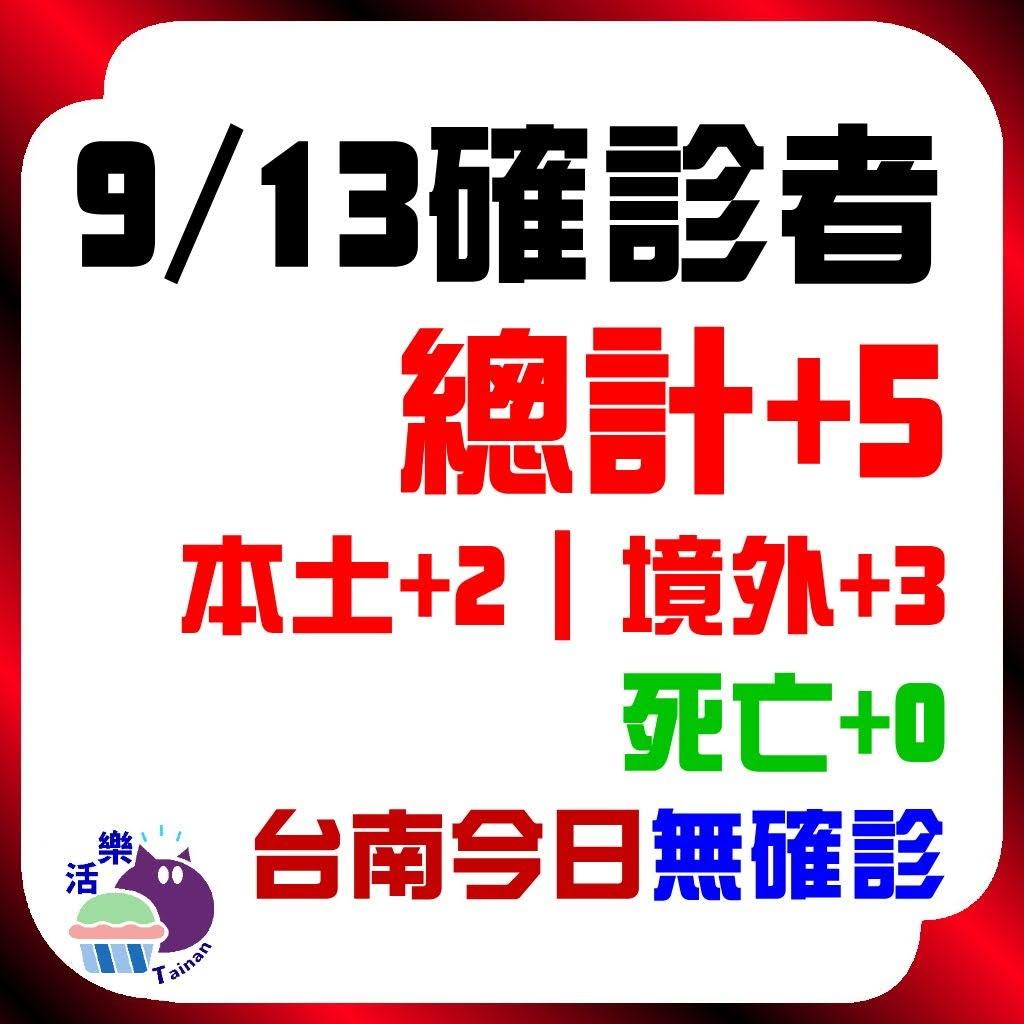 CDC公告,今日(9/13)確診:5。本土+2、境外+3、死亡+0。台南今日無確診(+0)(連78天)。