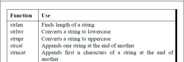 C Programming Books: Standard Library String Functions in C
