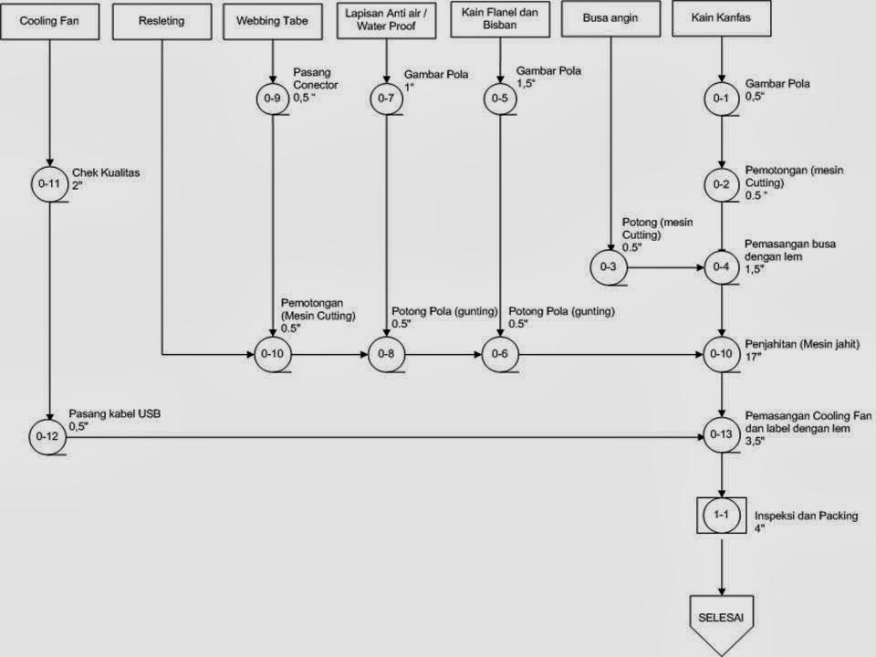 process flow chart adalah