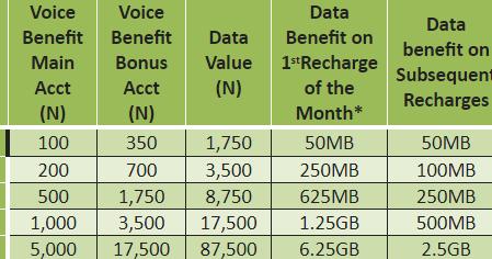 Glo Yakata Tariff Plan Offer 2,200% Bonus on Every Recharge