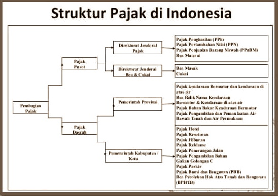 Proses Penyelesaian Pajak di Jasa Konsultan Pajak Terbaik di Yogyakarta.