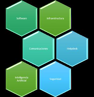 Esquema Areas de Tecnologias de la Información