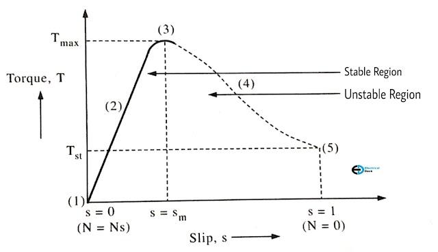 Induction Motor Torque-Slip (speed) Characteristics