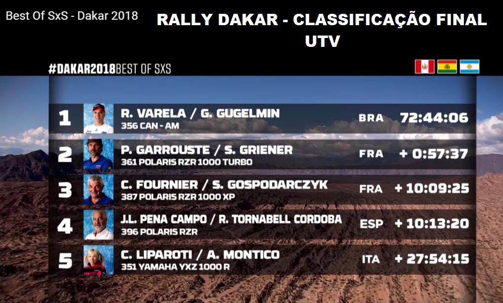 Best Of SxS - Dakar 2018 - Classificação final da categoria UTVs com os brasileiros campeões mais uma vez REINALDO VARELA / GUSTAVO GUGELMIN (SOUTH RACING - CAN AM)
