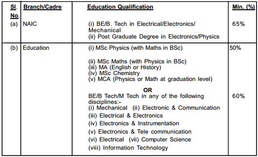 Indian Navy Education Branch Notification