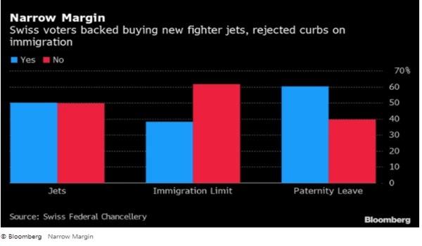 Swiss Earmark rejects $ 6.5 billion immigration cap for jets