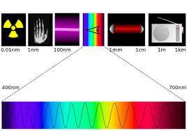 الموجات الكهرومغناطيسية ، استخداماتها ، أنواعها ، خصائصها ، Electromagnetic Waves ، مكوناتها
