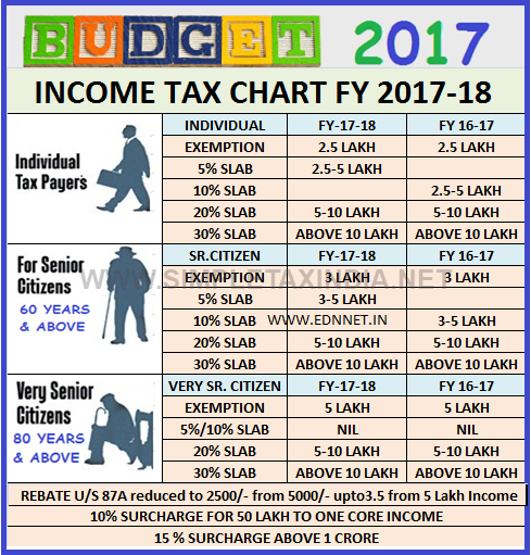 Avatar 2 Budget In Indian Rupees: Income Tax Chart For 2017-18