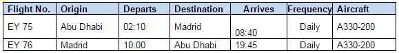 Etihad Airways expands Madrid service to daily operation​