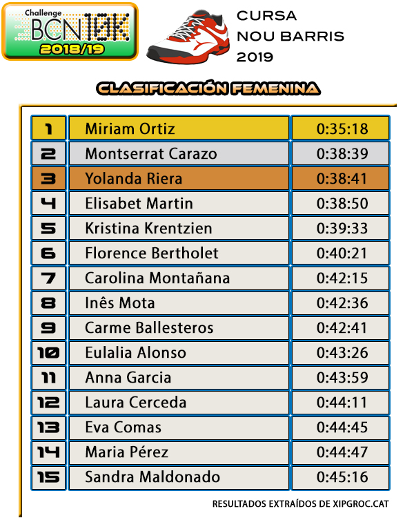 Clasificación Femenina Cursa Nou Barris 2019