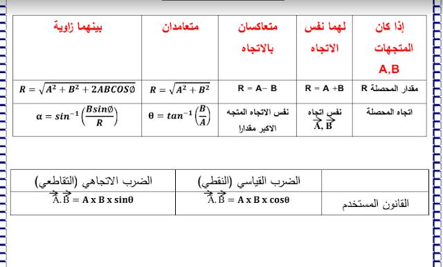 معادلات فيزياء للصف الحادي عشر اعداد سلمان الرشيدي الفصل الدراسي الاول