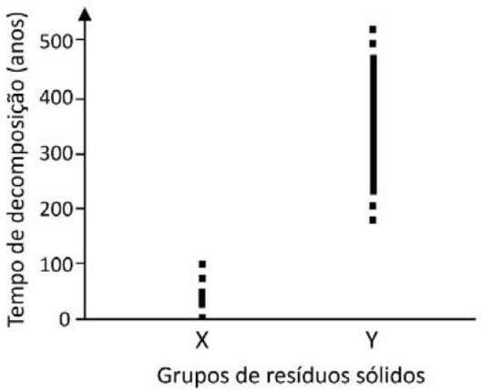 O gráfico mostra dois grupos de resíduos sólidos (X e Y) produzidos pela população humana, com diferentes tempos de decomposição.