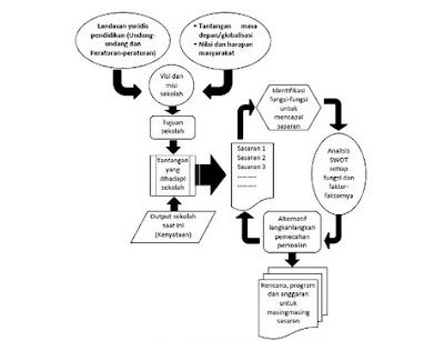 Cara Menyusun Rencana Kerja Sekolah