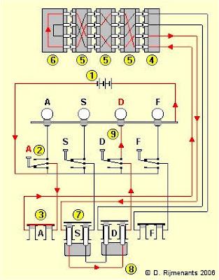 Рисунок показывает упрощенную версию внутреннего устройства Enigma с коммутационной панелью, роторами, клавиатурой и ламповой панелью.