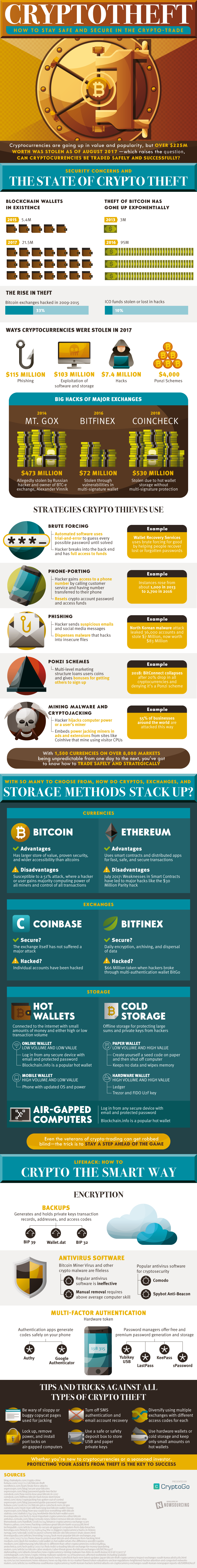 [Infographic] Crypto-theft: Safety and security in the crypto-trade