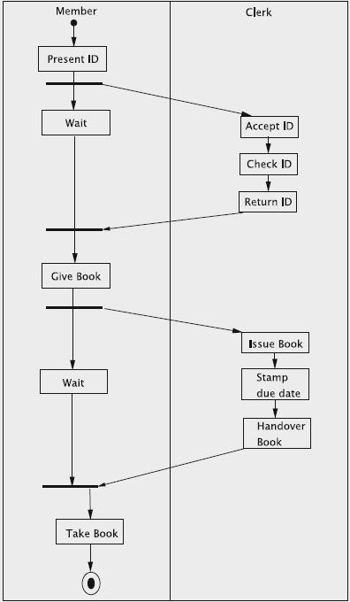 Belajar Gratis Sistem Informasi & Informatika: Diagram ...