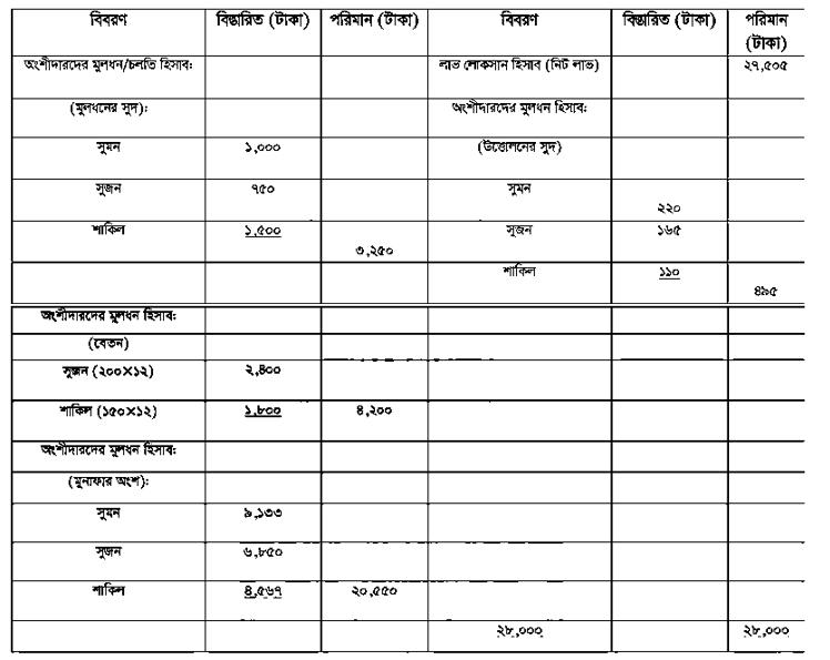 """""""চুক্তিই আংশীদারি কারবারের মূলভিত্তি"""" ব্যাখ্যা কর।  সুমন, সুজন ও শাকিল তিনজন অংশীদার। তারা কারবারের লাভ লোকসান ৪ : ৩ : ২ অংশ অনুযায়ী বন্টন করে নেয়।  https://www.banglanewsexpress.com/"""