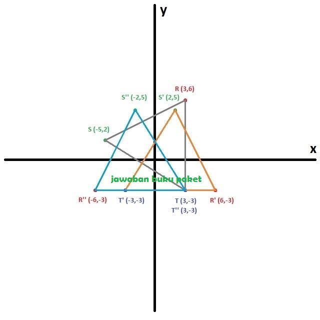 Hasil refleksi adalah titik R'' (-6,-3), S'' (-2,5), dan T'' (3,-3)