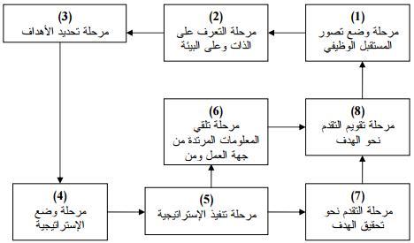 نموذج,تخطيط,تطوير,المسار الوظيفي