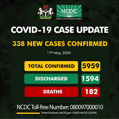 According to the NCDC, Lagos State alone recorded 177 new cases of the virus, 64 in Kano, 21 in FCT Abuja, 16 in Rivers, 14 in Plateau, 11 in Oyo, 9 in Katsina, 4 in Jigawa, 4 in Kaduna, 3 in Abia, 3 in Bauchi, 3 in Borno, 2 in Gombe, 2 in Akwa Ibom, 2 in Delta, 1 case in Ondo, Kebbi and Sokoto State respectively.  The centre also released the total breakdown of COVID-19 cases by states, with Lagos State leading the chart with a total of 2550 confirmed cases, followed by Kano State with 825 total cases.  Nigeria has now recorded a total of 5959 confirmed cases of COVID-19, with 1594 infected persons treated and discharged from it isolation centres, and a total death cases of 182 reported so far.