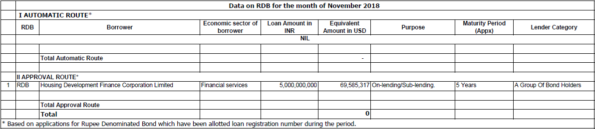 Data on Rupee Dominated Bonds RDB November 2018