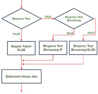 Flowchart NESTED-IF pada Java