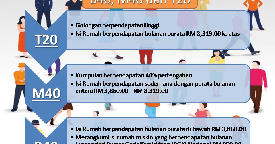 Maksud B40 M40 Dan T20 Berdasarkan Jumlah Pendapatan Isi Rumah Di Malaysia Media Kabar Malay