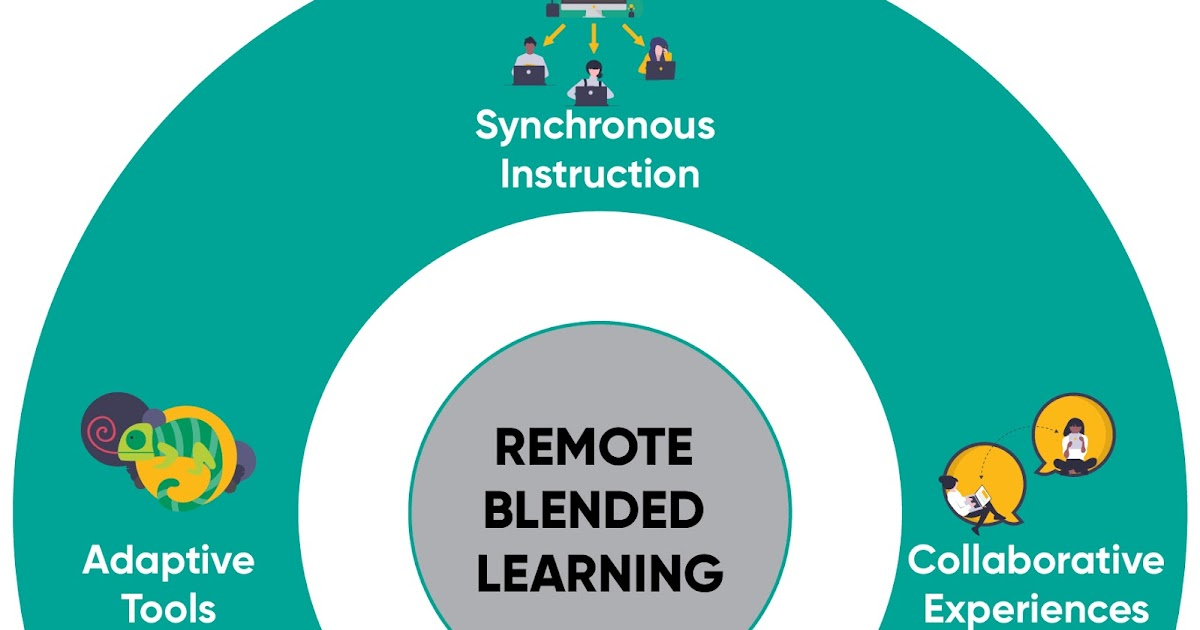 A Principal's Reflections: Remote Learning Teaching Tips